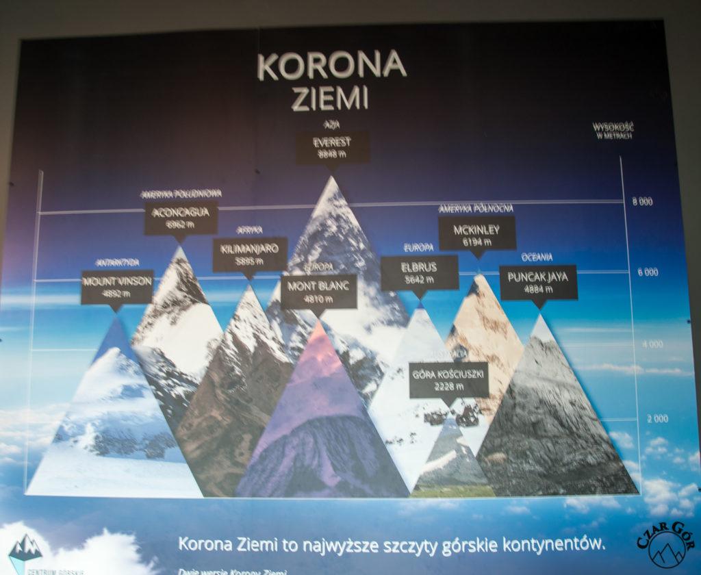 Porównanie wysokości szczytów
