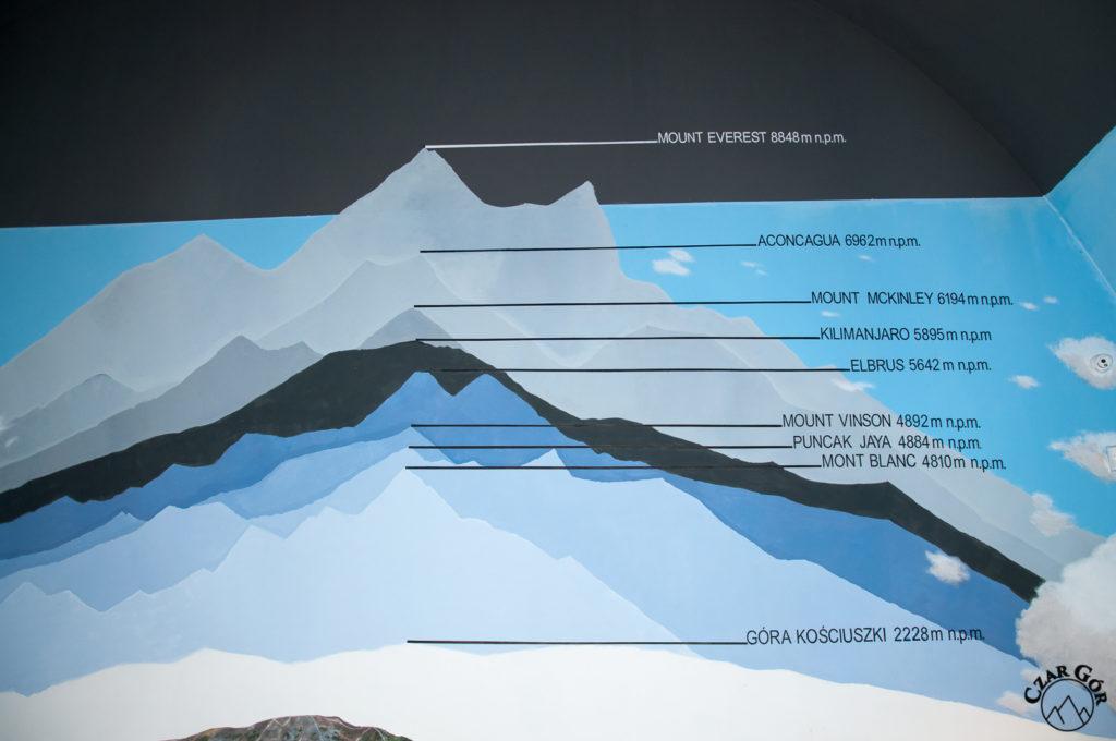 Która góra jest najwyższa?
